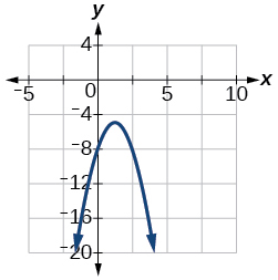Graph of f(x)=-2x^2+5x-8