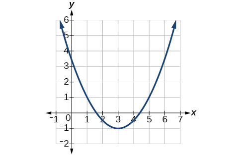 Graph of a positive parabola with a vertex at (3, -1) and y-intercept at (0, 3.5).