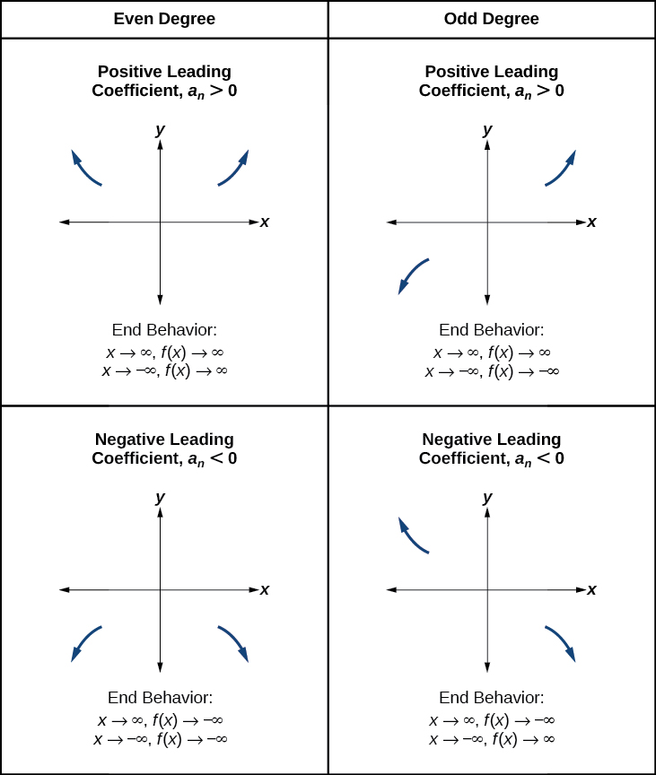 Precalculus graphing polynomial functions worksheet