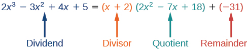 Identifying the dividend, divisor, quotient and remainder of the polynomial 2x^3-3x^2+4x+5, which is the dividend.