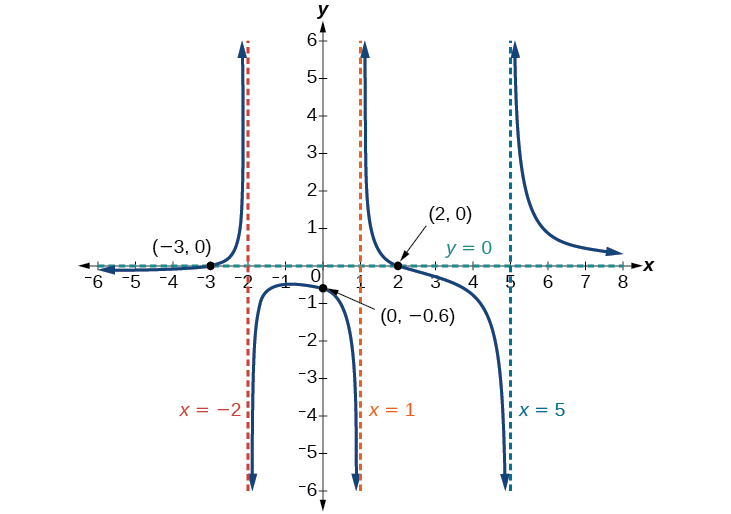 Graph of f(x)=(x-2)(x+3)/(x-1)(x+2)(x-5) with its vertical asymptotes at x=-2, x=1, and x=5, its horizontal asymptote at y=0, and its intercepts at (-3, 0), (0, -0.6), and (2, 0).