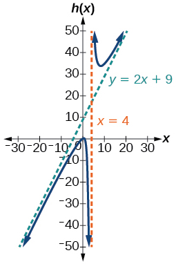 Graph of h(x)=(2x^2+x-1)/(x-1) with its vertical asymptote at x=4 and slant asymptote at y=2x+9.