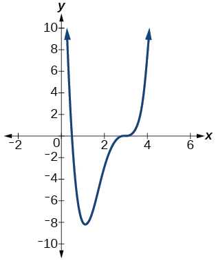 Graph of an even-degree polynomial with two turning points.