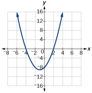Graph of f(x)=x^2+2x-8.