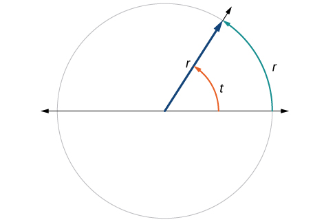 Illustration of a circle with angle t, radius r, and an arc of r. The