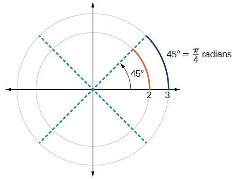 Graph of a circle with a 45-degree angle and a label for pi/4 radians.