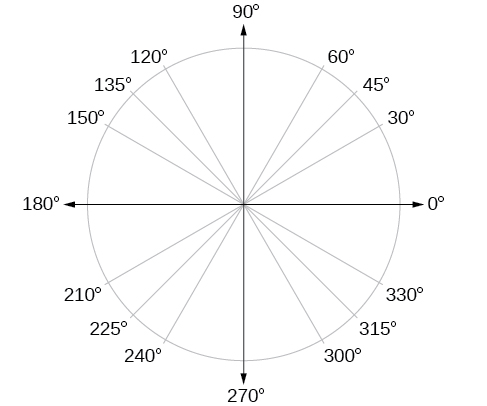 A graph of a circle with angles of 0, 30, 45, 60, 90, 120, 135, 150, 180, 210, 225, 240, 270, 300, 315, and 330 degrees.