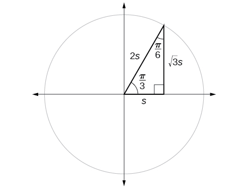 A graph of circle with angle pi/3 inscribed with a radius of 2s, a base with length s and a height of.