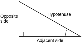 A right triangle with side opposite, adjacent, and hypotenuse labeled.