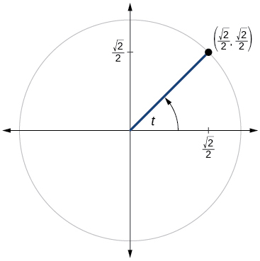Graph of circle with angle of t inscribed.  Point of (square root of 2 over 2, square root of 2 over 2) is at the intersection of terminal side of angle and edge of circle