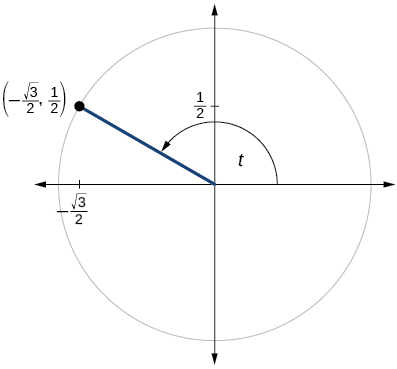 Graph of circle with angle of t inscribed. Point of (negative square root of 3 over 2, 1/2) is at intersection of terminal side of angle and edge of circle.