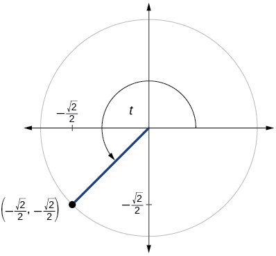 Graph of circle with angle of t inscribed. Point of (negative square root of 2 over 2, negative square root of 2 over 2) is at intersection of terminal side of angle and edge of circle.