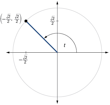 Graph of circle with angle of t inscribed. Point of (negative square root of 2 over 2, square root of 2 over 2) is at intersection of terminal side of angle and edge of circle.