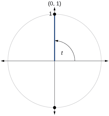 Graph of circle with angle of t inscribed. Point of (0, 1) is at intersection of terminal side of angle and edge of circle.