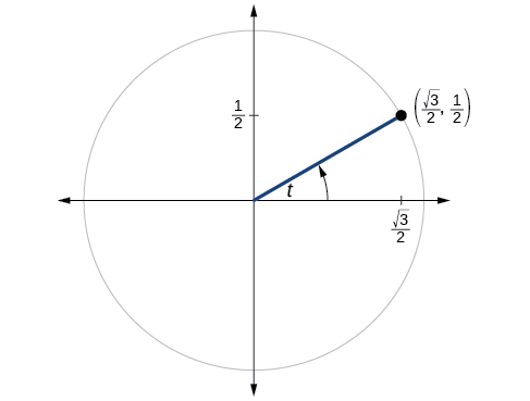 This is an image of a graph of circle with angle of t inscribed. Point of (square root of 3 over 2, 1/2) is at intersection of terminal side of angle and edge of circle.