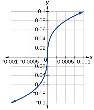 Graph of a square root function.