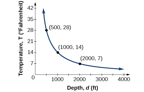 "Graph of y=(14000)/x where the horizontal axis is labeled, ""Depth, d (ft)"", and the vertical axis is labeled, ""Temperature, T (Degrees Fahrenheit)""."
