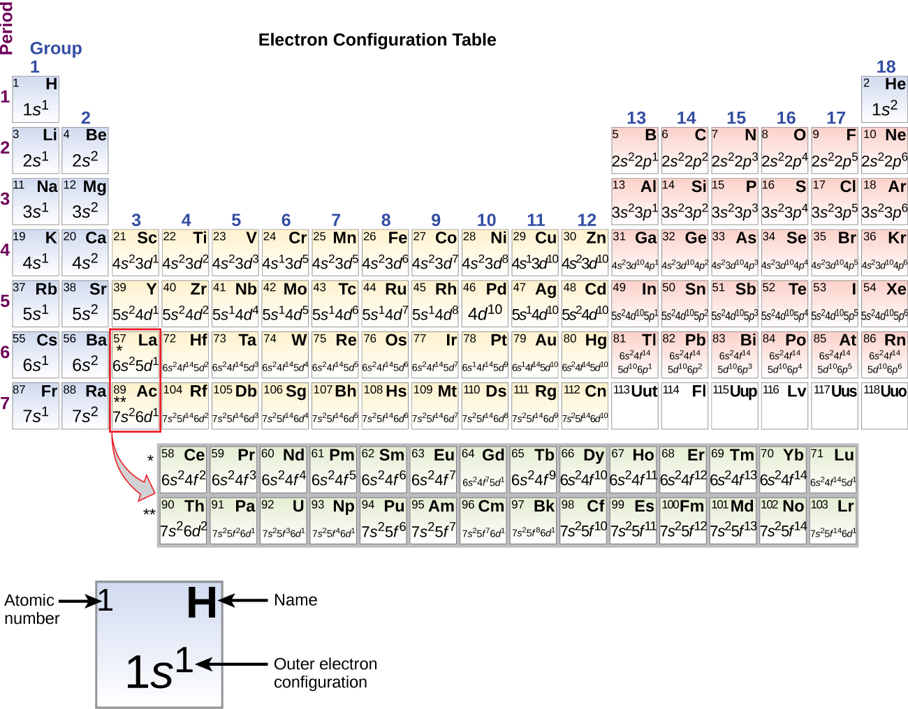 64 electronic structure of atoms electron configurations by a periodic table entitled electron configuration table is shown the table urtaz Gallery