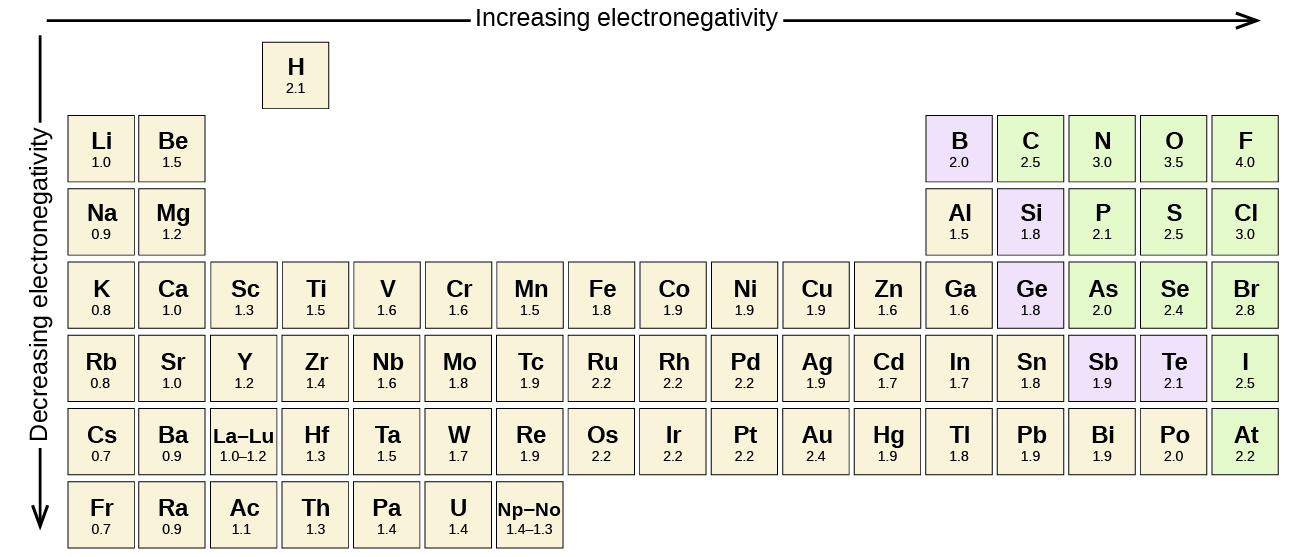 Electronegativity and bond type by openstax page 39 quizover part of the periodic table is shown a downward facing arrow is drawn to the electronegativity urtaz Gallery
