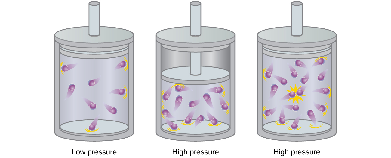 "This figure includes three diagrams. In a, a cylinder with 9 purple spheres with trails indicating motion are shown. Above the cylinder, the label, ""Particles ideal gas,"" is connected to two of the spheres with line segments extending into the square. The label ""Assumes"" is beneath the square. In b, a cylinder and piston is shown. A relatively small open space is shaded lavender with 9 purple spheres packed close together. No motion trails are present on the spheres. Above the piston, a downward arrow labeled ""Pressure"" is directed toward the enclosed area. In c, the cylinder is exactly the same as the first, but the number of molecules has doubled."