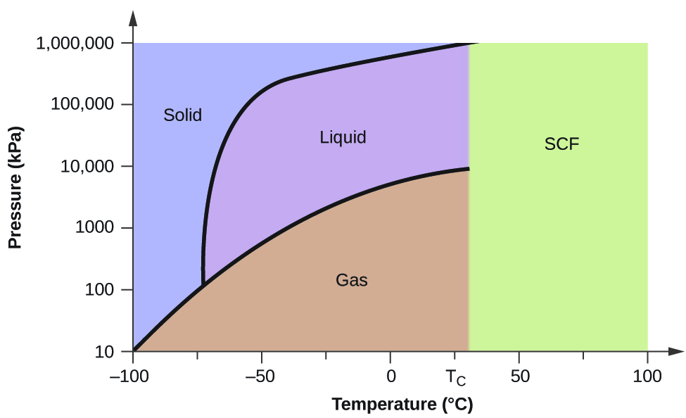 Supercritical Fluids Phase Diagrams By Openstax Page 39