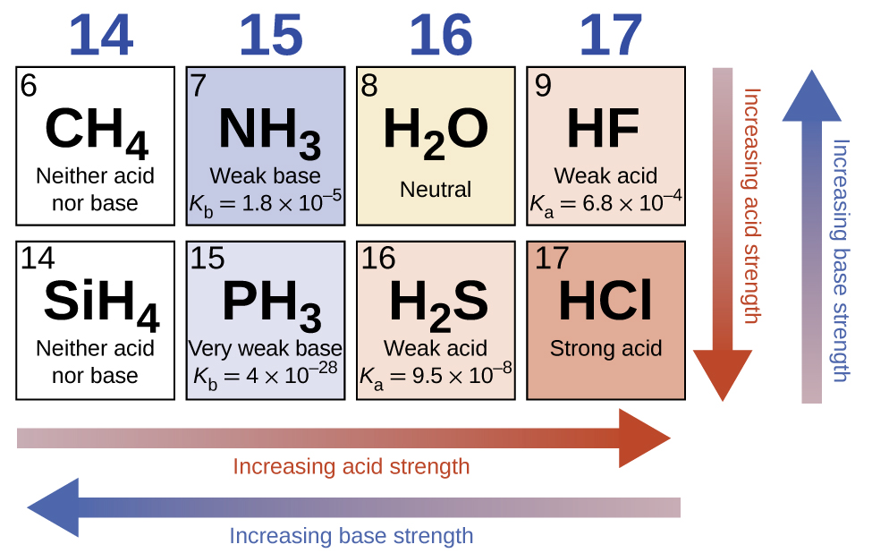Effect Of Molecular Structure On Acid Base Strength By Openstax