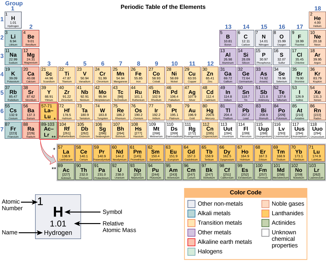 The Periodic Table Bis2a 021 Atoms Isotopes Ions And By