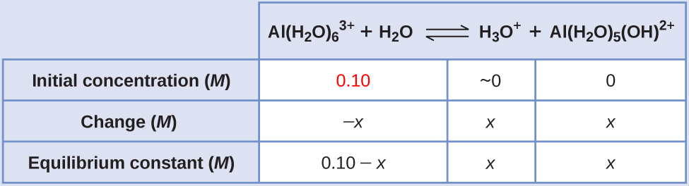 "This table has two main columns and four rows. The first row for the first column does not have a heading and then has the following in the first column: Initial concentration ( M ), Change ( M ), Equilibrium concentration ( M ). The second column has the header of ""A l ( H subscript 2 O ) subscript 6 superscript 3 positive sign plus H subscript 2 O equilibrium arrow H subscript 3 O superscript positive sign plus A l ( H subscript 2 O ) subscript 5 ( O H ) superscript 2 positive sign."" Under the second column is a subgroup of four columns and three rows. The first column has the following: 0.10 (which appears in red), negative x, 0.10 minus x. The second column is blank. The third column has the following: approximately 0, x, x. The fourth column has the following: 0, x, x."