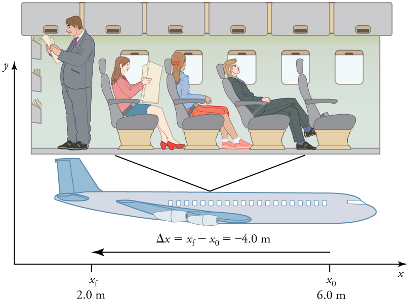 View of an airplane with an inset of the passengers sitting inside. A passenger has just moved from his seat and is now standing in the back. His initial position was 6 point 0 meters. His final position is 2 point 0 meters. His displacement is given by the equation delta x equals x sub f minus x sub 0 equals 4 point zero meters.