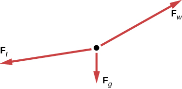 45 normal tension and other examples of force by openstax page 8 the diagram has a black dot and three solid red arrows pointing away from the dot arrow ft is long and pointing to the left and slightly down ccuart Image collections