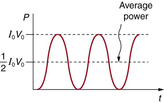 A graph showing the variation of power P with time t. The power is along the vertical axis and time is along the horizontal axis. The curve is a sine wave starting at the origin on the horizontal axis and having the crests and troughs both above the positive horizontal axis. The maximum value of power is given by the peak value, which is the product of I sub zero and V sub zero. The average power is indicated by a dotted line through the center of the wave parallel to the horizontal axis with a value half of the product of I sub zero and V sub zero.