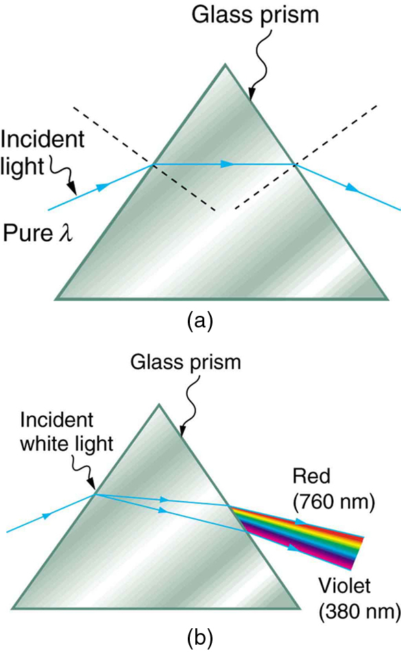 Figure A Shows Triangle Representing Prism And Pure Wavelength Of Incident