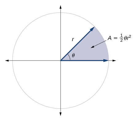 Finding the area of a sector of a circle by openstax page 729 graph showing a circle with angle theta and radius r and the area of the ccuart Images