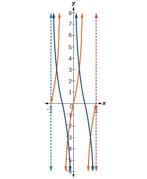 A graph of two periods of a modified tangent function and a modified cotangent function. Vertical asymptotes at x=-pi/4 and pi/4.