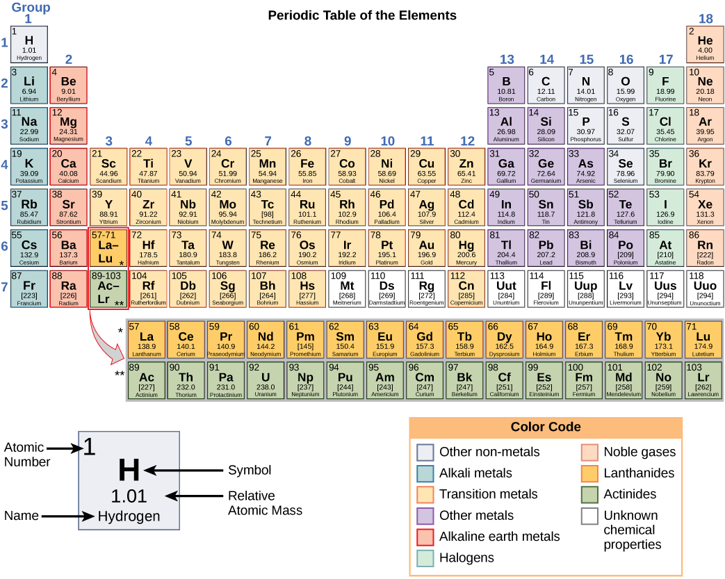 Periodic table of elements with atomic mass and names periodic printable periodic table of elements with names and symbols atomic urtaz Gallery