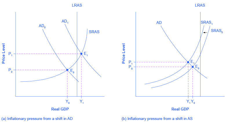 The two graphs show how a shift in aggregate demand or supply can cause inflationary pressure. The graph on the left shows two aggregate demand curves to represent a shift to the right. The graph on the right shows two aggregate supply curves to represent a shift to the left.