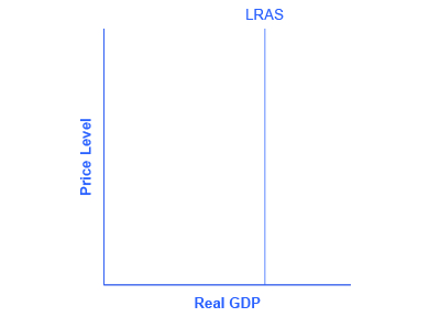 The graph shows a straight vertical potential GDP line.