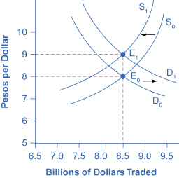 The graph shows how supply and demand would change if the U.S. dollar brought a higher rate of return.