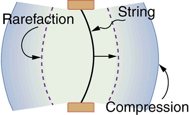 Diagram of a vibrating string held fixed at both ends. The string is shown to move toward the right. The compression and rarefaction of air is shown as bold and dotted line arcs around the string.