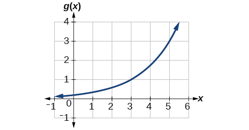 how to find points on a graph given a function