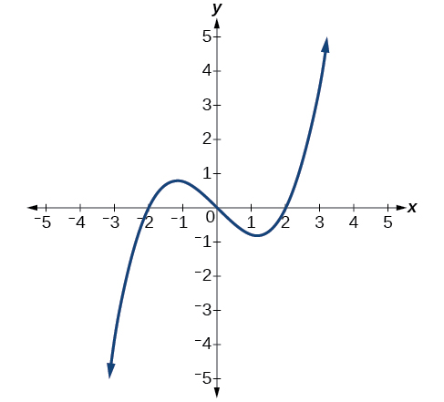 how to find the range of a cubic function