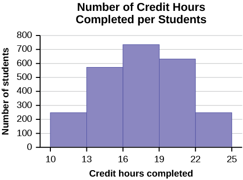 This histogram consists of 5 bars with the x-axis marked at intervals of 3 from 10 - 25, and the y-axis in increments of 100 from 0 - 800. The height of bars shows the number of students in each interval.