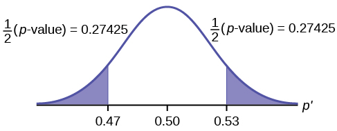 Normal distribution curve of the percent of first time brides who are younger than the groom with values of 0.47, 0.50, and 0.53 on the x-axis. Vertical upward lines extend from 0.47 and 0.53 to the curve. 1/2(p-values) are calculated for the areas on outsides of 0.47 and 0.53.