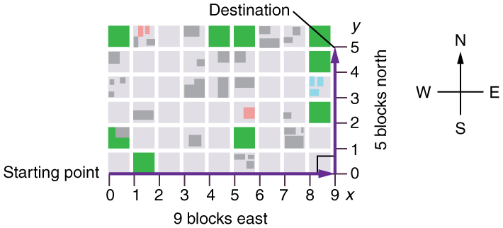 An X Y graph with origin at zero zero with x axis labeled nine blocks east and y axis labeled five blocks north. Starting point at the origin and destination at point nine on the x axis and point five on the y axis.