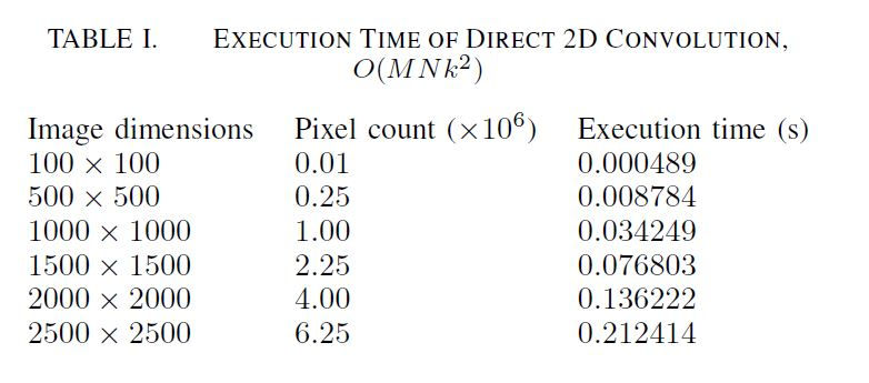 Execution Time of Direct 2D Convolution