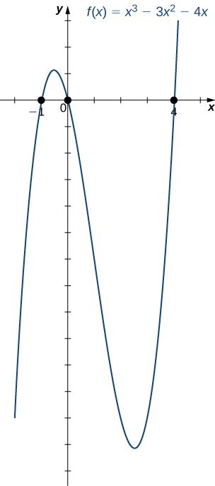 "An image of a graph. The x axis runs from -2 to 5 and the y axis runs from -14 to 7. The graph is of the curved function ""f(x) = (x cubed) - 3(x squared) - 4x"". The function increases until the approximate point at (-0.5, 1.1), then decreases until the approximate point (2.5, -13.1), then begins increasing again. The x intercept points are plotted on the function, at (-1, 0), (0, 0), and (4, 0). The y intercept is at the origin."