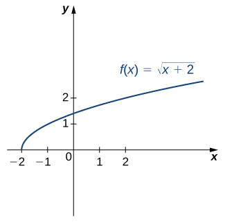 "An image of a graph. The x axis runs from -2 to 2 and the y axis runs from 0 to 2. The graph is of the function ""f(x) = square root of (x +2)"", an increasing curved function. The function starts at the point (-2, 0). The x intercept is at (-2, 0) and the y intercept is at the approximate point (0, 1.4)."