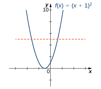 "An image of a graph. The x axis runs from -6 to 6 and the y axis runs from -2 to 10. The graph is of the function ""f(x) = (x+ 1) squared"", which is a parabola. The function decreases until the point (-1, 0), where it begins it increases. The x intercept is at the point (-1, 0) and the y intercept is at the point (0, 1). There is also a horizontal dotted line plotted on the graph, which crosses through the function at two points."