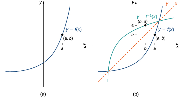 "An image of two graphs. The first graph is of ""y = f(x)"", which is a curved increasing function, that increases at a faster rate as x increases. The point (a, b) is on the graph of the function in the first quadrant. The second graph also graphs ""y = f(x)"" with the point (a, b), but also graphs the function ""y = f inverse (x)"", an increasing curved function, that increases at a slower rate as x increases. This function includes the point (b, a). In addition to the two functions, there is a diagonal dotted line potted with the equation ""y =x"", which shows that ""f(x)"" and ""f inverse (x)"" are mirror images about the line ""y =x""."