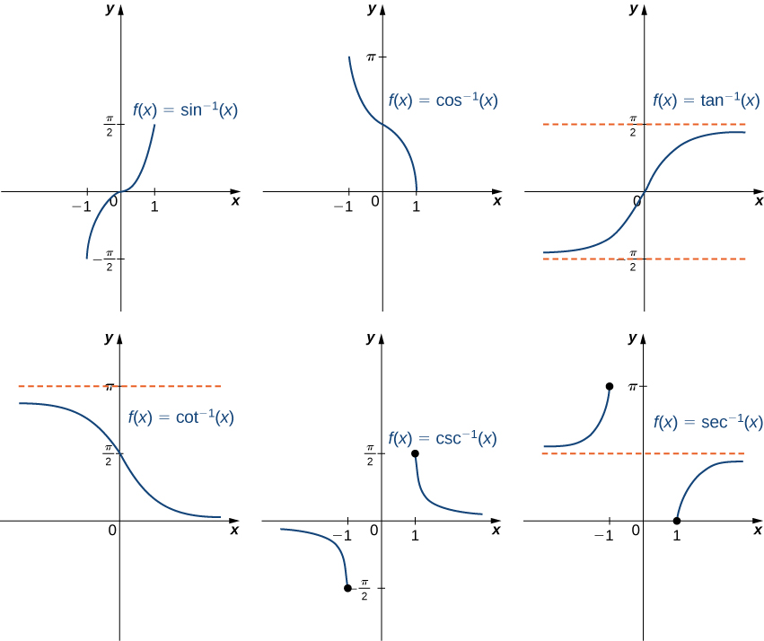 how to find the inverse of a sine function graph